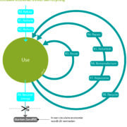 Circulariteitsladder circulaire economie PBL